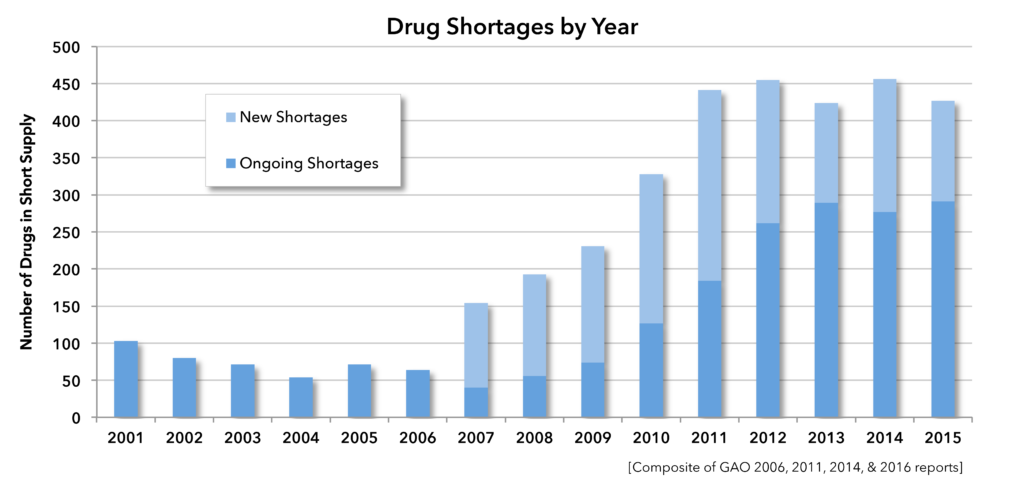 Figure 1. Drug shortages by year.